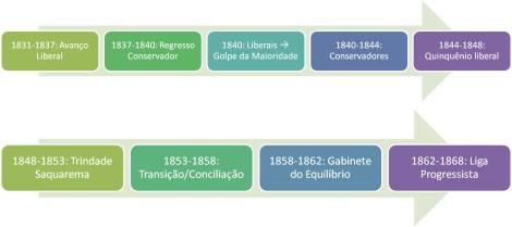 Governos_SegundoReinado