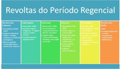 revoltas_regencia